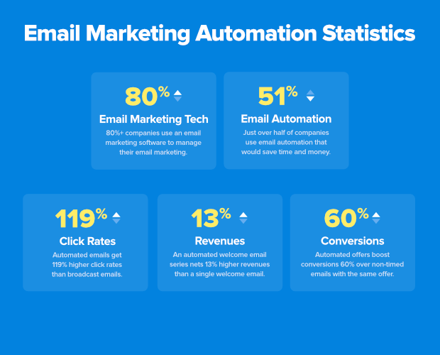 email-automation-statistics
